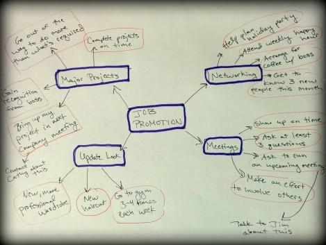 UXL mind map